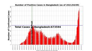 COVID19 Infections in Bangladesh