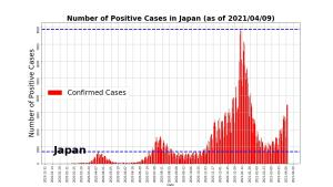 COVID19 Infections in Japan